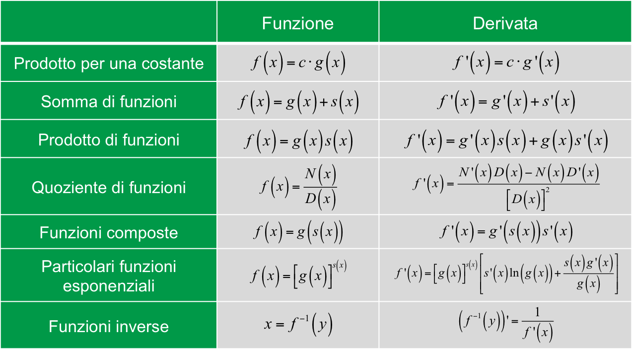 formule-calcolo-derivate